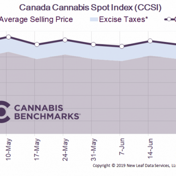 CANADA CANNABIS SPOT INDEX – June 28, 2019